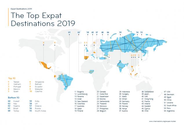 Die Top Ziele für Expatriate (Expats) in 2019. Quelle: https://www.internations.org/expat-insider/